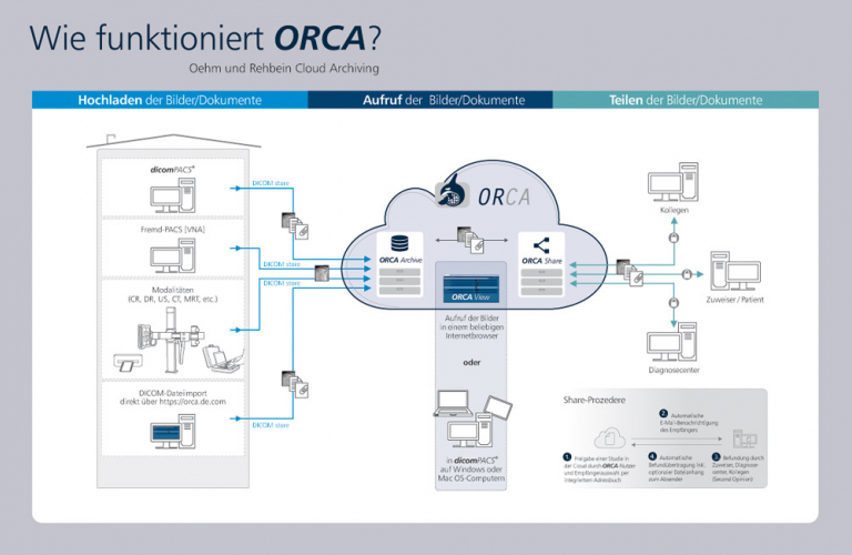 ORCA-Intelligente-Cloud-Loesung-Ueberblick-DE